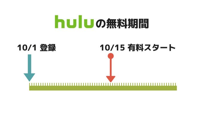 Huluの料金が発生するタイミング