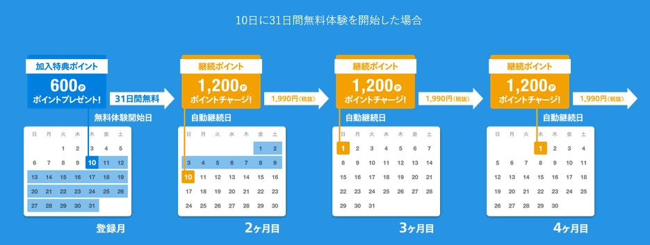 u-next 無料期間