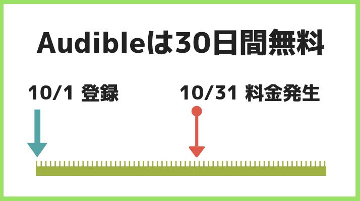 Audible料金発生日