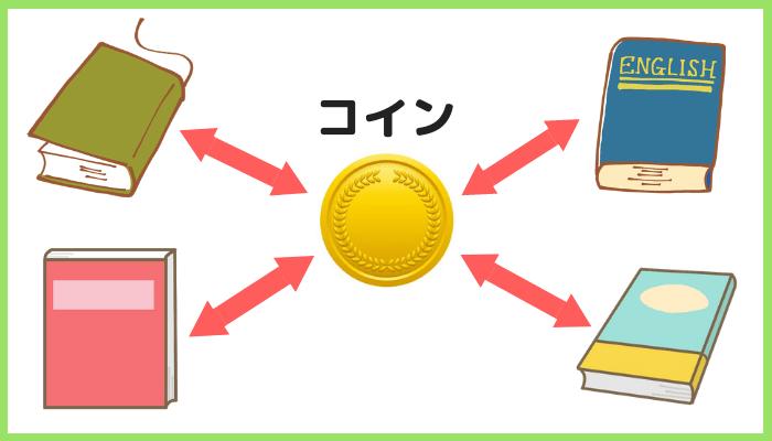 コイン制の仕組み