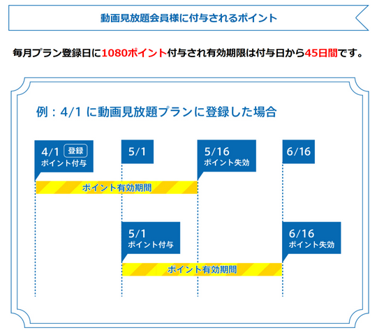 TSUTAYA TV 動画配信ポイント