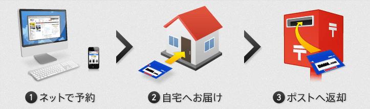 宅配レンタルの仕組み